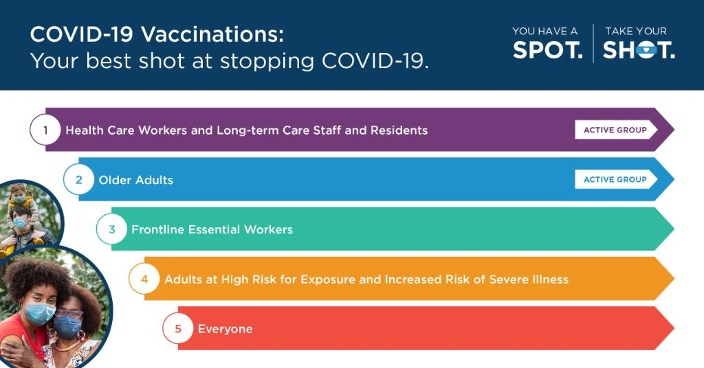 NCDHHS COVID Vaccine Infographic