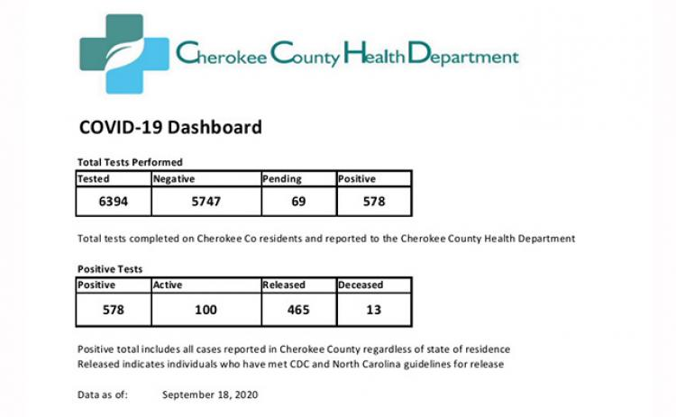 COVID-19 update from Cherokee County Health Department.
